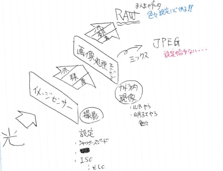 RGB図解