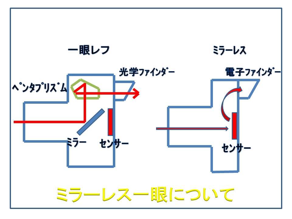 mirrorless-ichigan-hikaku